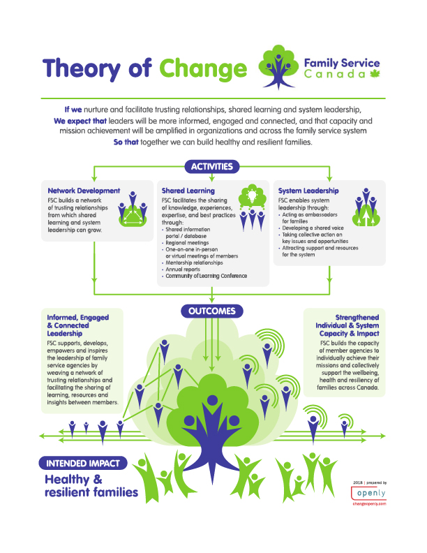 Download a PDF of Family Service Canada's Theory of Change